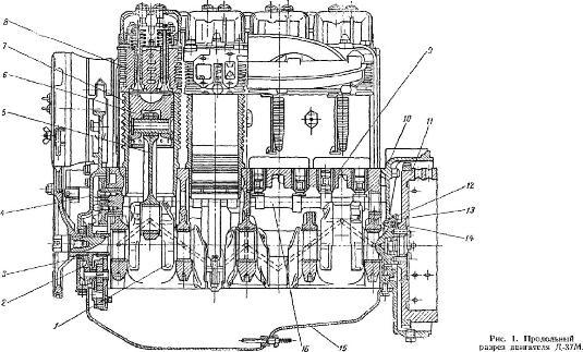 двигатель Д-37М