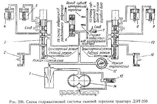 Гидравлическая система силовой передачи трактора ДЭТ-250