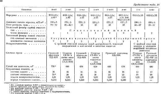 Технические характеристики двигателей Д-50, Д-40 и Д-48