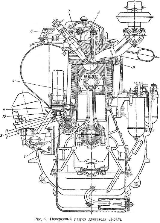поперечный разрез двигателя Д-37М