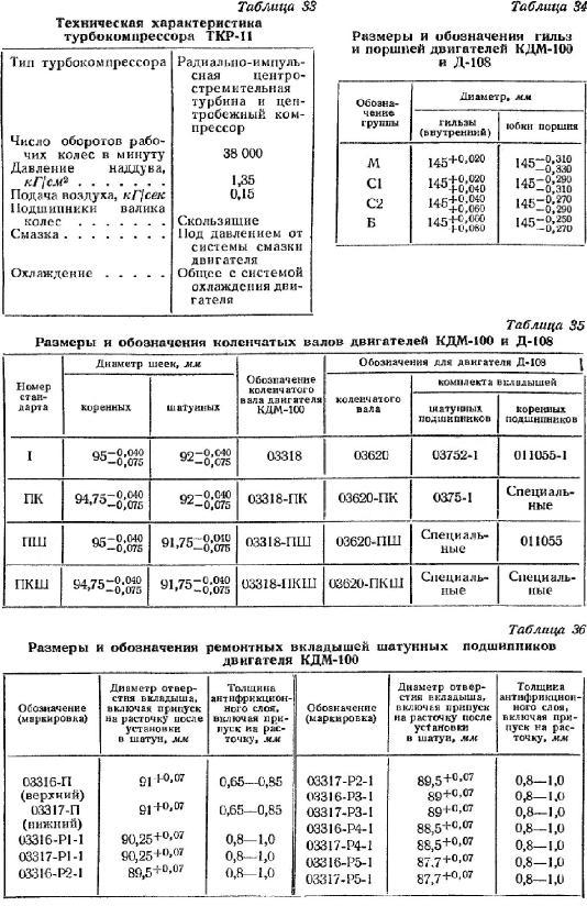 размеры КДМ-100, Д-108