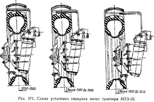 Схема установки передних колес трактора МТЗ-52.  Регулировка пилевого управления.  Трактор МТЗ-5ЛС (МТЗ-5МС).