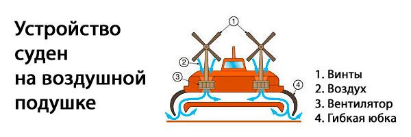 Устройство и принцип работы судна на воздушной подушке