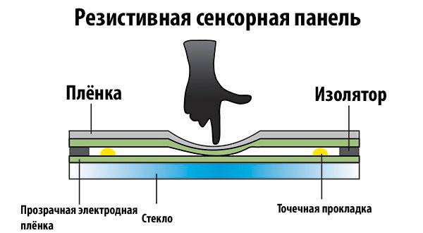 Устройство резистивной сенсорной панели