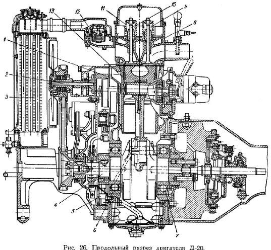 Четырехтактный одноцилиндровый дизель Д-20