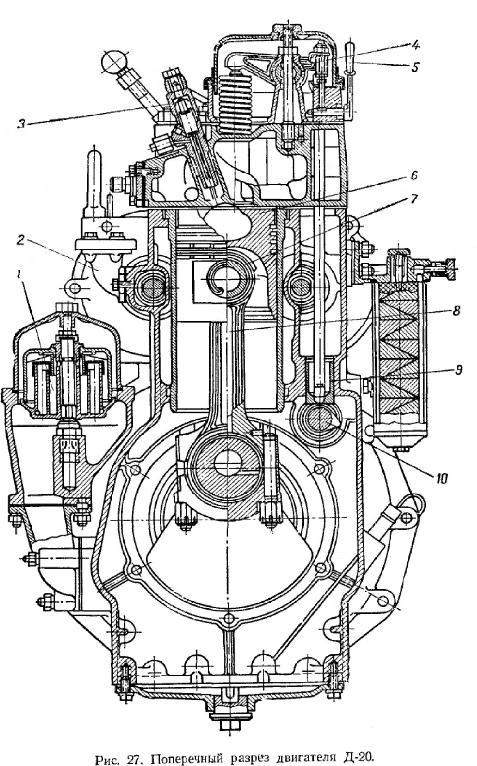 Четырехтактный одноцилиндровый дизель Д-20 -поперечный разрез