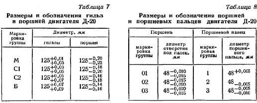 размеры и обозначения гильз и поршней Д-20