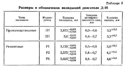размеры м обозначения вкладышей двигателя Д-16